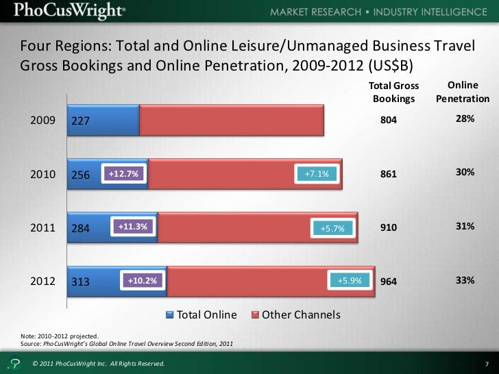America online market penetration