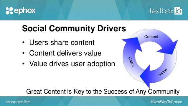 Social Community Drivers • Users share content • Content delivers value • Value drives user adoption ephox.com/ibm #NewWay...