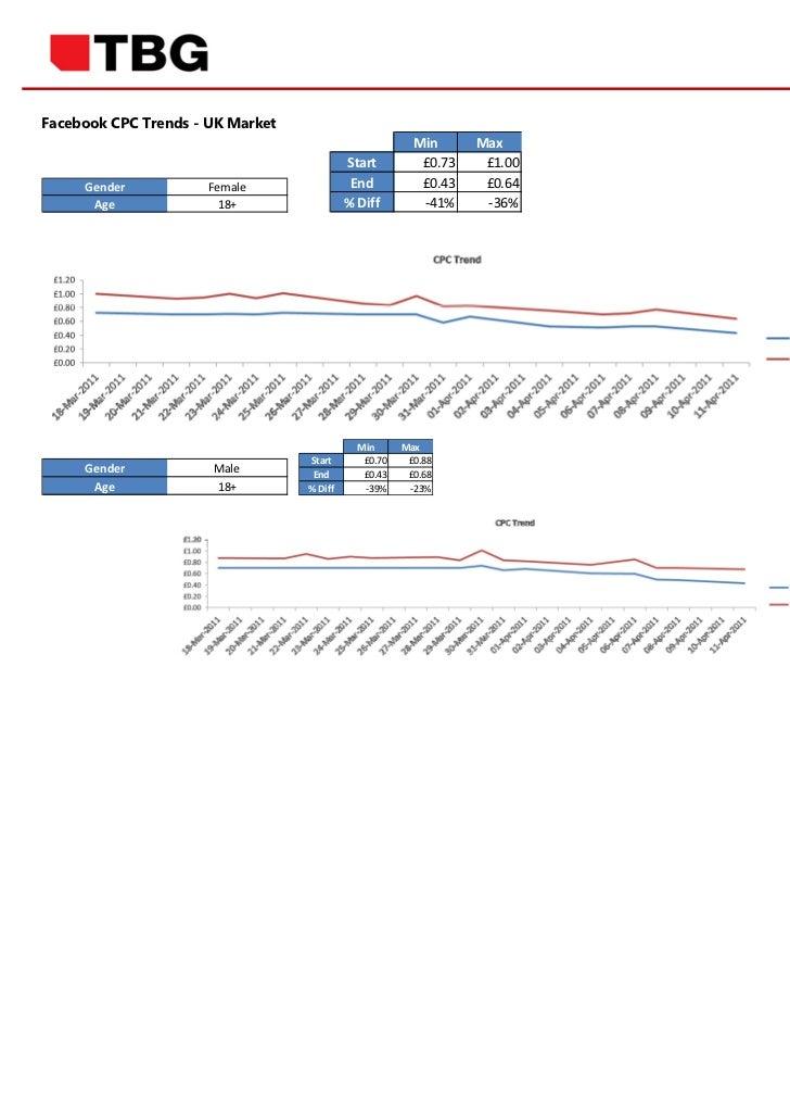 Facebook CPC Trends - UK Market                                                        Min      Max                       ...