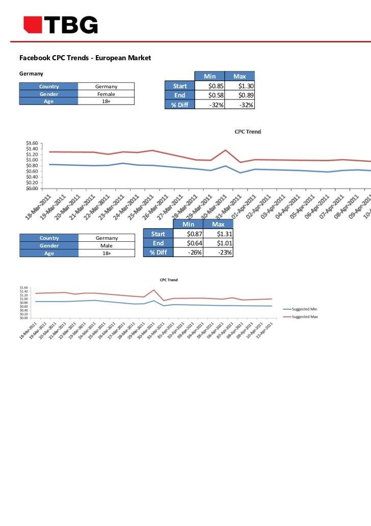 Facebook CPC Trends - European MarketGermany                                                         Min        Max     Co...