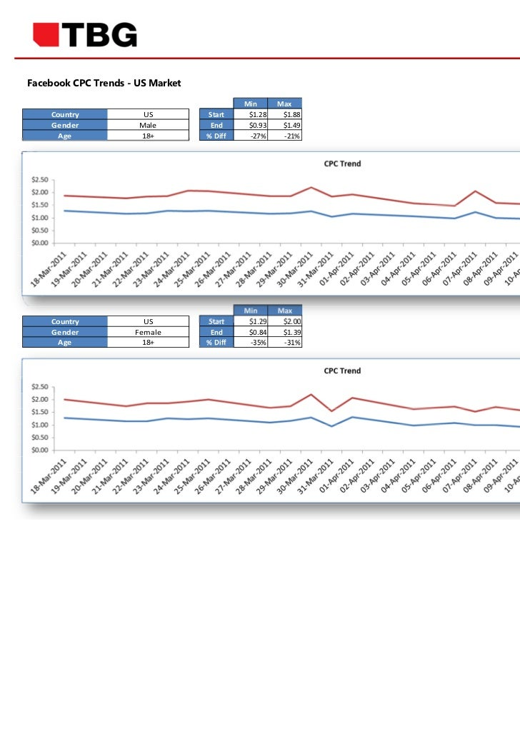 Facebook CPC Trends - US Market                                           Min      Max    Country            US         St...