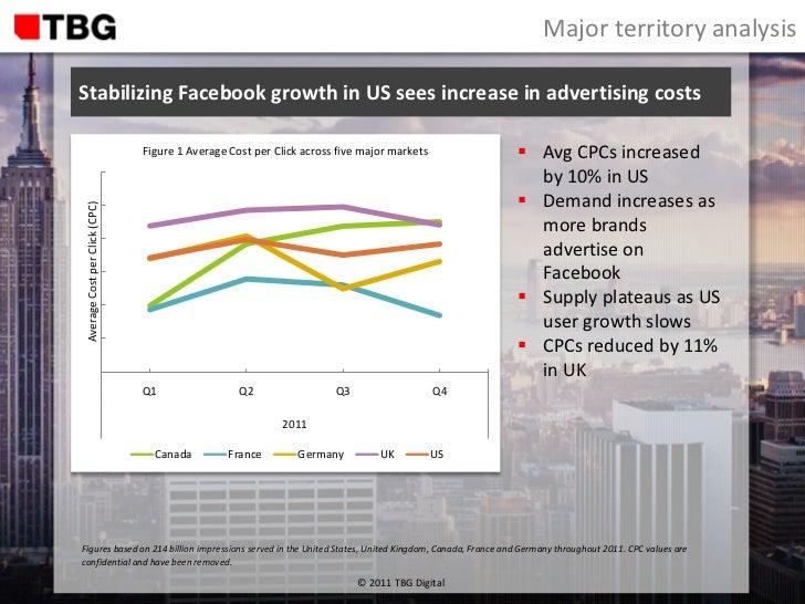 TBG Digital Global Facebook Advertising Report 2011 Slide 3