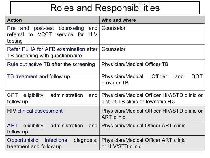 Superior ... 6. Roles And Responsibilities Physician/Medical Officer ...