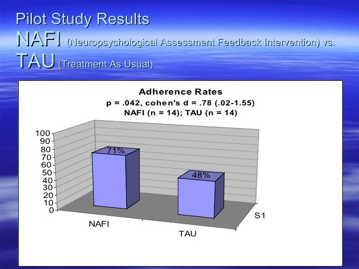 Pilot Study Results NAFI  (Neuropsychological Assessment Feedback Intervention) vs.  TAU  (Treatment As Usual)