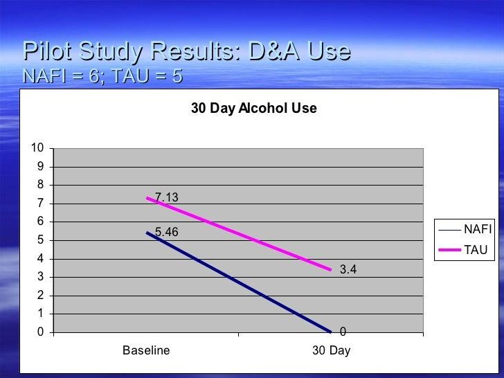 Pilot Study Results: D&A Use NAFI = 6; TAU = 5
