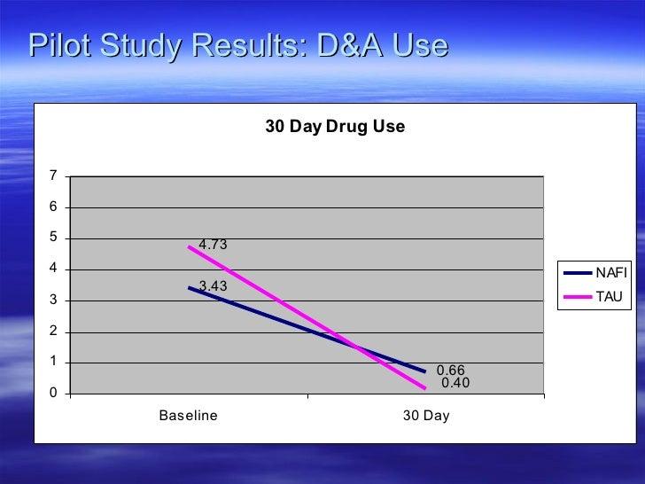 Pilot Study Results: D&A Use
