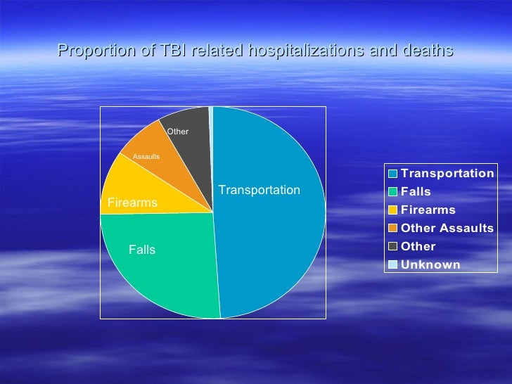 Proportion of TBI related hospitalizations and deaths Transportation Falls Firearms Assaults Other