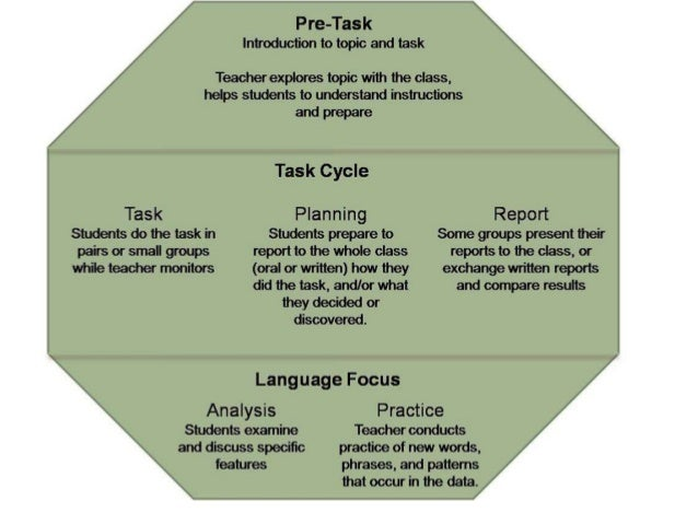 TBL Task Based Learning - Learning cycle lesson plan template