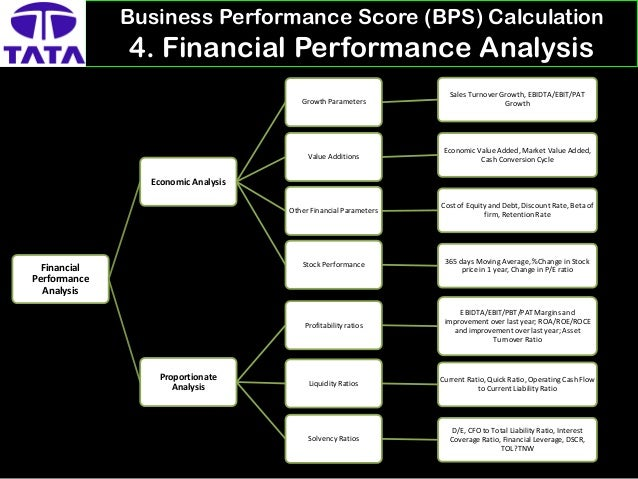 evaluation of the business and financial Obu rap topic 8 – an analysis and evaluation of the business and financial performance of an organisation over a three year period this topic has two major requirement 1 analysis and evaluation of the business performance of a company.