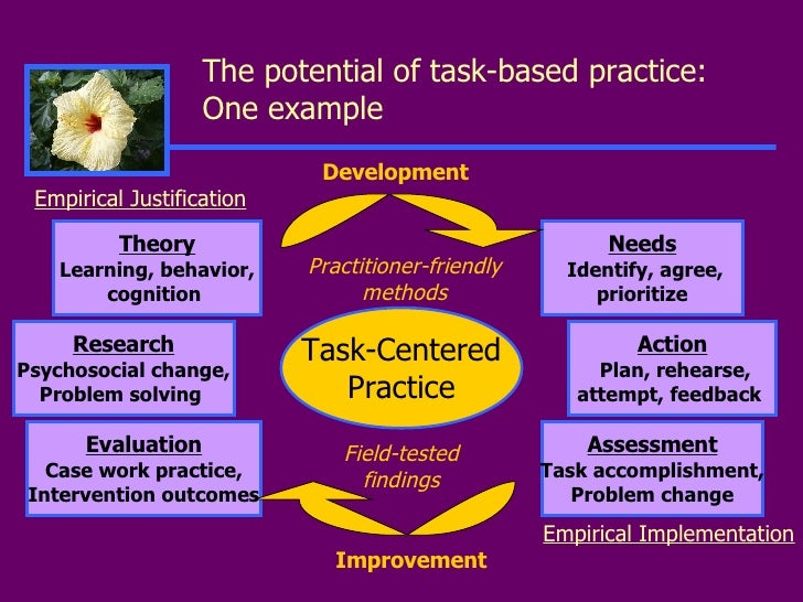 task centered theory social work