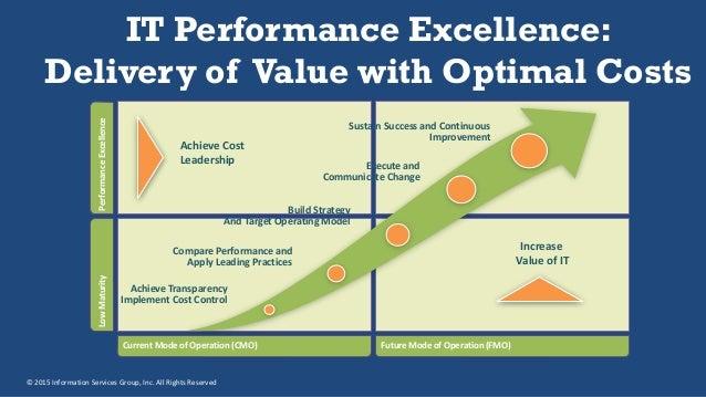 tbm business management technology value realizing through