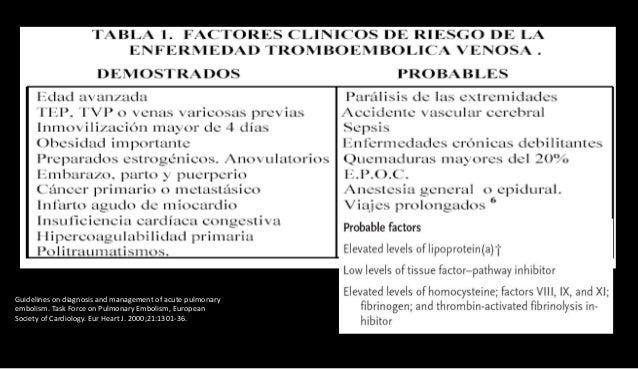 Esparza R, Cabrera P, Rodríguez F, Juliá G. Tromboembolismo pulmonar. En: Manual de Neumología y Cirugía Torácica. Madrid:...