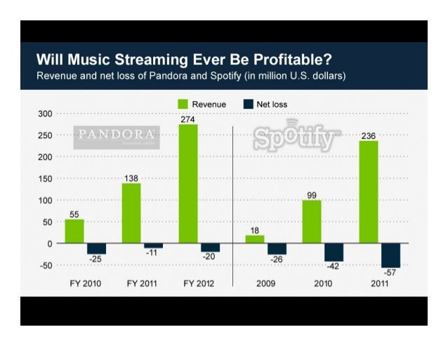 Business Model  Music Purchases  Ticket Purchases  Direct-to-Fan Sales  TuneBash collects 15% on all music purchased by ap...
