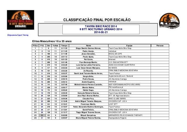 Chipserena Sport Timing TAVIRA BIKE RACE 2014 II BTT NOCTURNO URBANO 2014 2014-06-21 CLASSIFICAÇÃO FINAL POR ESCALÃO Dor E...