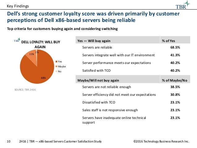 customer satisfaction and customer buying behaviour Purchase and its implication on customer satisfaction   basically, purchasing decisions are actions or consumer behavior to make a  purchase.