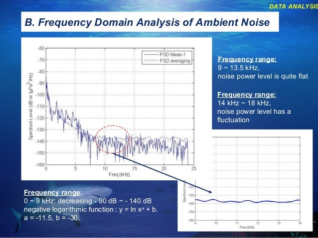 """ambient noise level and chuck 169 comments on """"so how accurate are these smartphone sound measurement apps"""" comments listed below are posted by individuals not associated with cdc, unless otherwise stated these comments do not represent the official views of cdc, and cdc does not guarantee that any information posted by individuals on."""