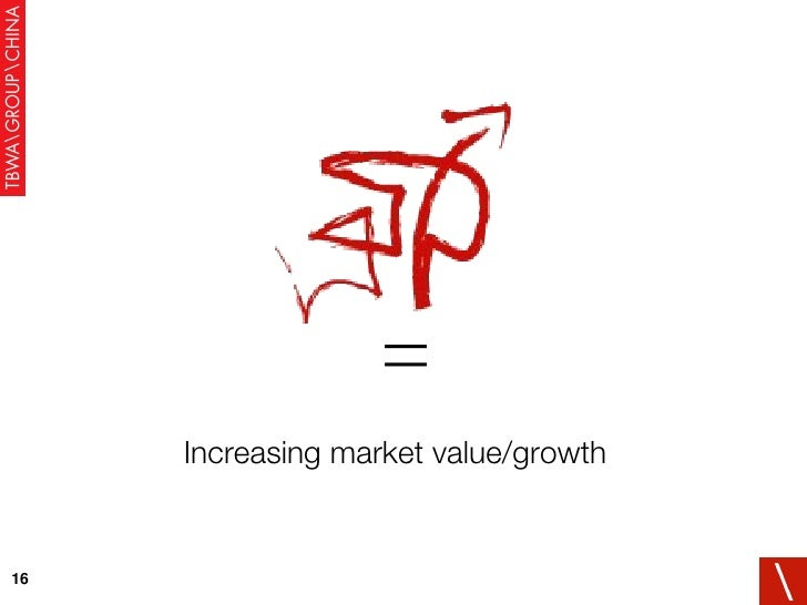 = Increasing market value/growth