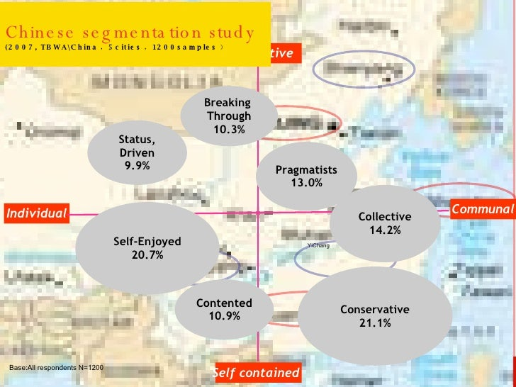 Chinese segmentation study   (2007, TBWAChina , 5cities , 1200samples ) Individual Communal Competitive Self contained Bre...