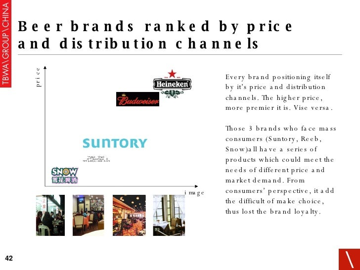 Beer brands ranked by price and distribution channels price image Every brand positioning itself by it's price and distrib...