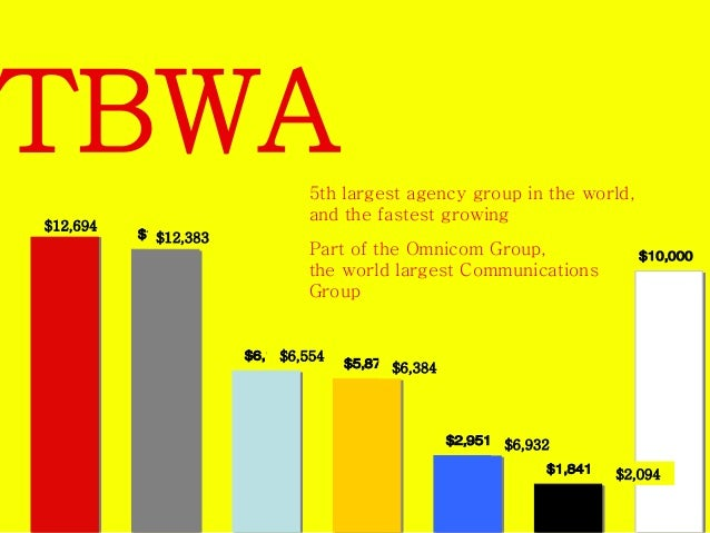 TBWA  5th largest agency group in the world,  and the fastest growing  Part of the Omnicom Group,  the world's largest Com...
