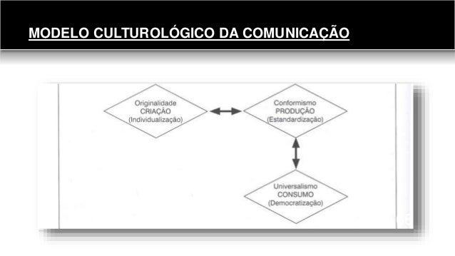 MODELO CULTUROLÓGICO DA COMUNICAÇÃO 66