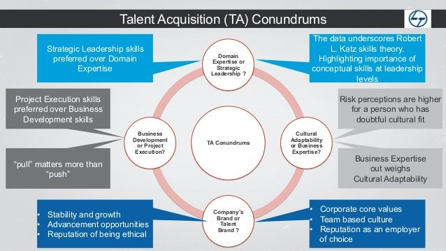 Amazing 13. Talent Acquisition ...