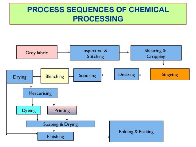 textile chemical process Processes for the treatment of textile wastewater containing reactive dyes judy a  libra1∗ and frank sosath2 1institute of chemical engineering, technical.