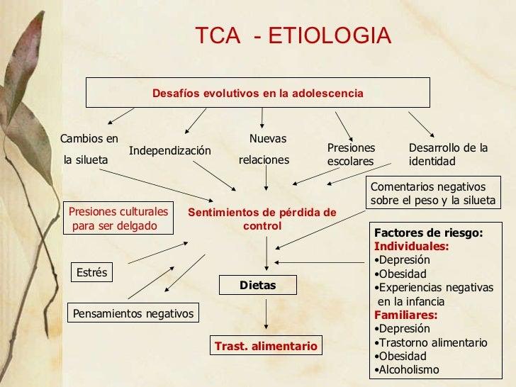 Resultado de imagen de factores trastornos de la conducta alimentaria