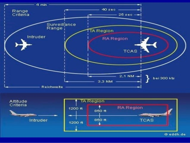 The System Interrogates The Traffic Advisory  E  A A Ta Indicates That An Aircraft  E  A Is A Potential Threat  E  A Ra