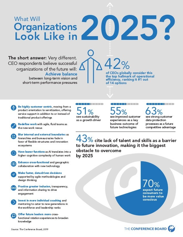 c-suite challenge™ 2019: the future-ready organization www.conferenceboard.org4 [Start INFOGRAPHIC] What Will Organization...