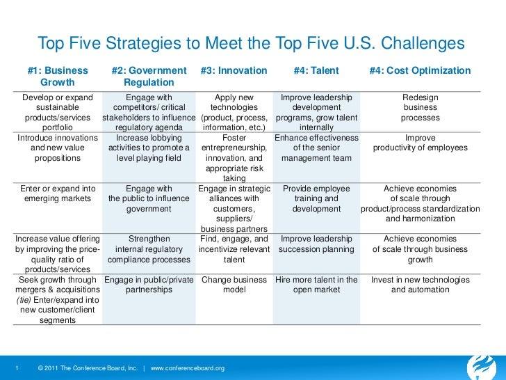 Top Five Strategies to Meet the Top Five U.S. Challenges<br />