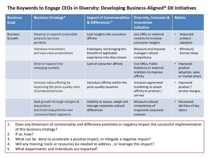 The Keywords to Engage CEOs in Diversity: Developing Business-Aligned® DII Initiatives <br />Does any dimension of commona...
