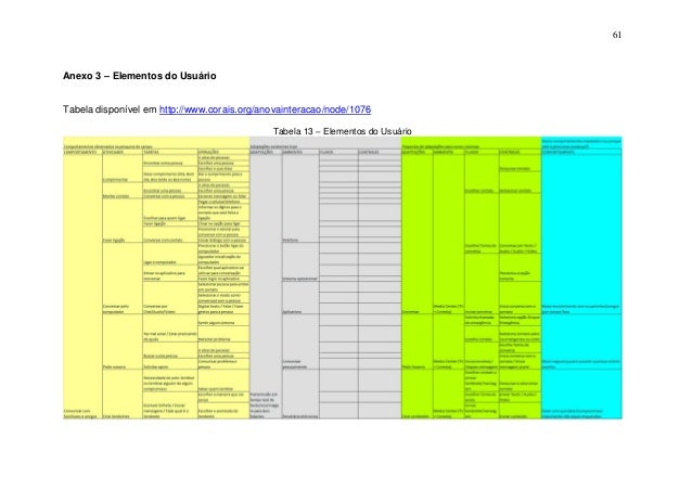 61  Anexo 3 – Elementos do Usuário  Tabela disponível em http://www.corais.org/anovainteracao/node/1076 Tabela 13 – Elemen...