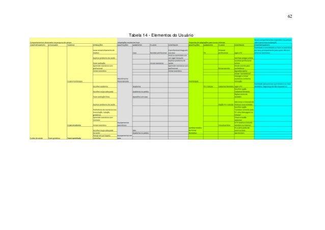 62  Tabela 14 - Elementos do Usuário