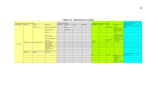 64  Tabela 16 - Elementos do Usuário