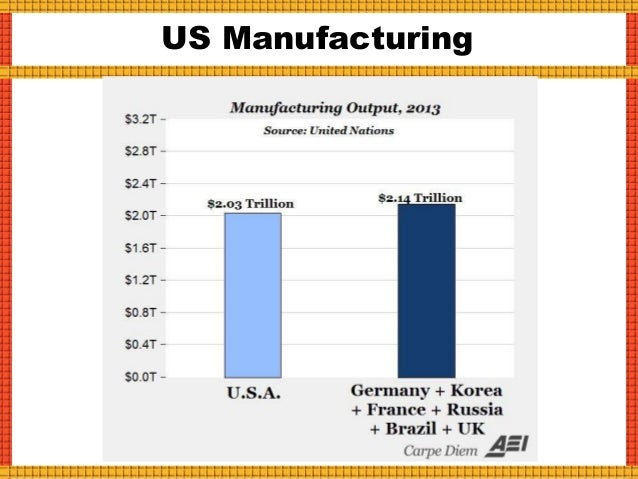 Manufacturing: GDP vs. Jobs