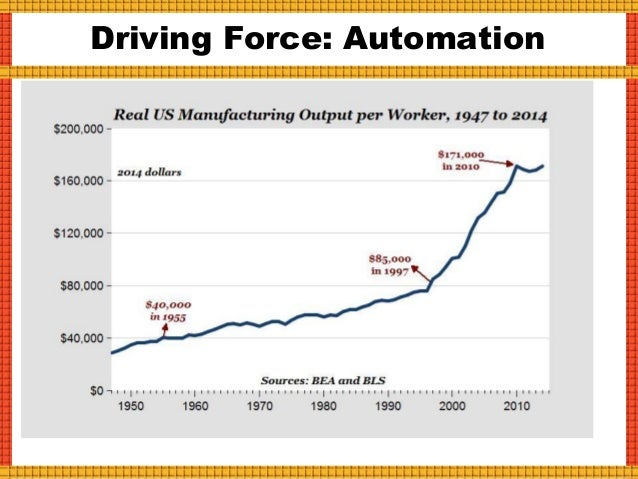  Over the past 40 years, automation has had a very harsh impact on middle- and working- class Americans!  William Galsto...