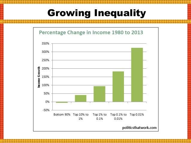 Inequality vs Growth