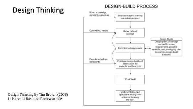 Design Terminology & Learning Concepts