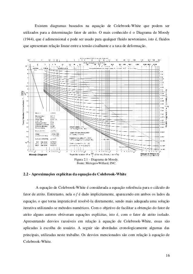 Desenvolvimento de um software para anlise de escoamentos internos e 16 16 existem diagramas ccuart Image collections