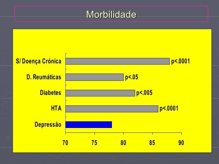 MorbilidadeS/ Doença Crónica                                 p<.0001   D. Reumáticas                 p<.05         Diabete...