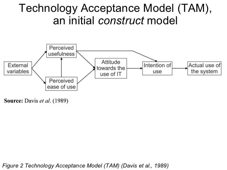 thesis on technology acceptance model Phd thesis: a model of information and communications technology acceptance and utilisation by occupational therapists research (pdf available) .
