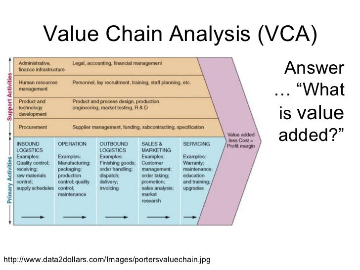 TCC value chain analysis online learning