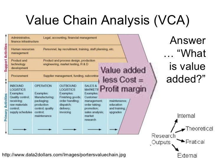 value chain analysis of the football industry Major strategy frameworks | value chain the value chain is useful for any industry that sells products or services to consumers the value analysis.