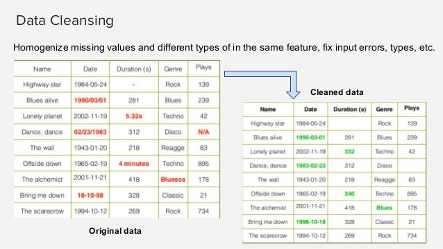 ML-Ready Dataset Fields (Features) Instances Tabular data (rows and columns) ● Usually denormalized in a single file/datas...