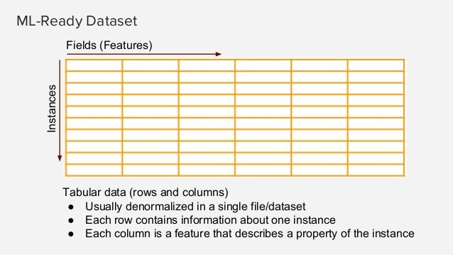 Aggregating Necessary when the entity to model is an aggregation from the provided data. Original data (list of playbacks)...