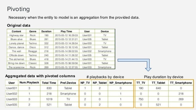 Numerical Features