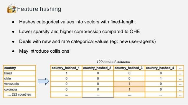 Feature hashing import hashlib def hashstr(s, nr_bins): return int(hashlib.md5(s.encode('utf8')).hexdigest(), 16)%(nr_bins...