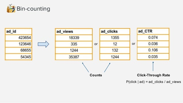 LabelCount encoding ● Rank categorical variables by count in train set ● Useful for both linear and non-linear algorithms ...