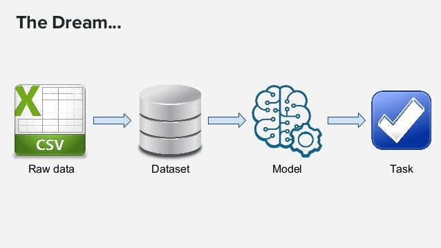 … The Reality ? ML Ready dataset Features Model Task Raw data